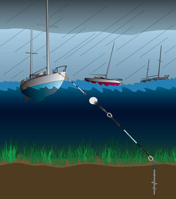 The Eco Mooring System